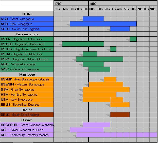 Coverage Chart